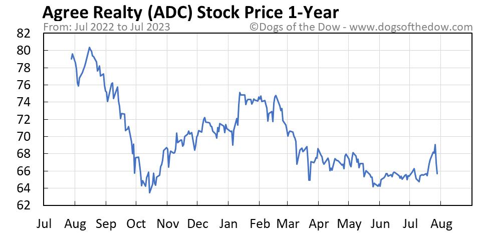ADC 1-year stock price chart