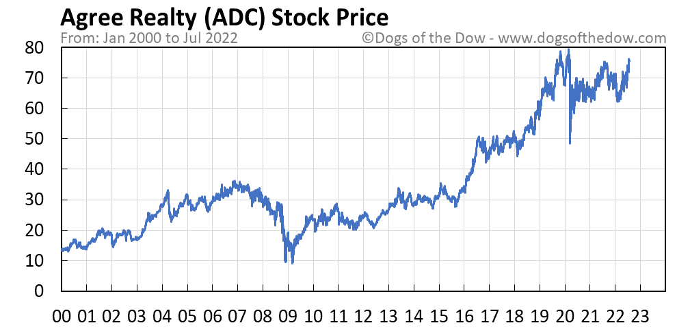 ADC stock price chart