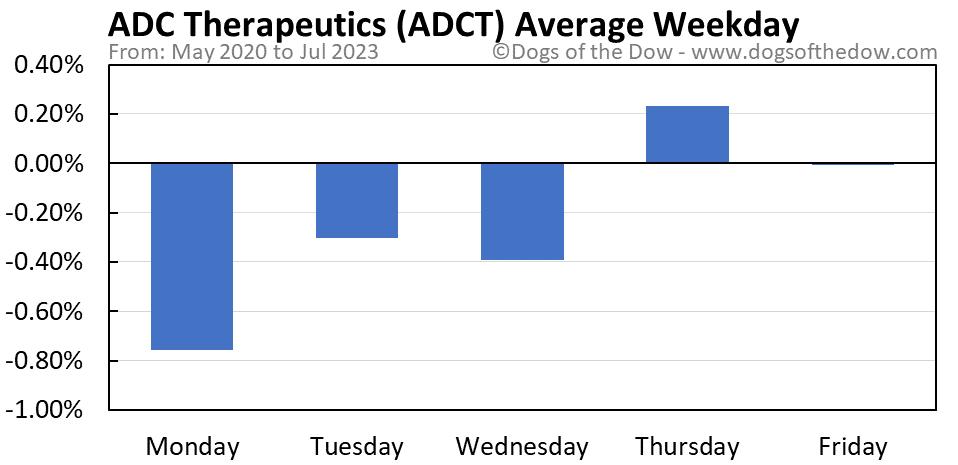 ADCT average weekday chart