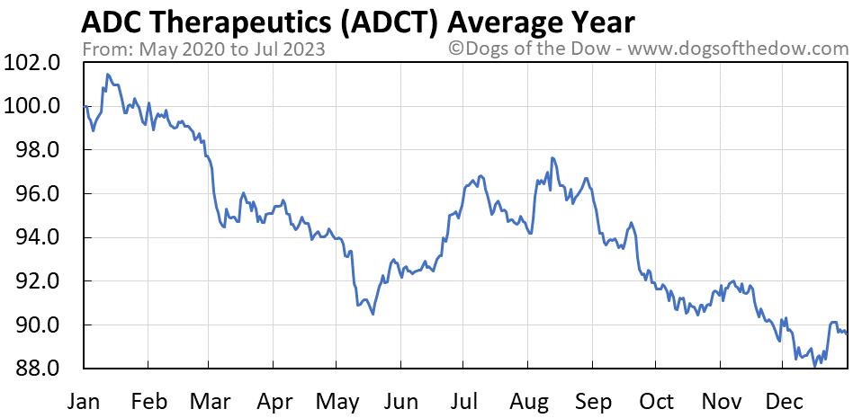 ADCT average year chart
