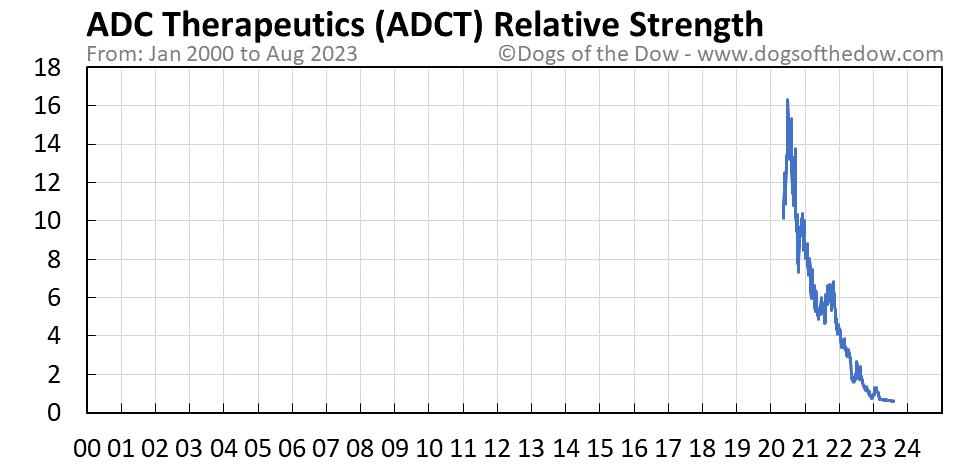 ADCT relative strength chart