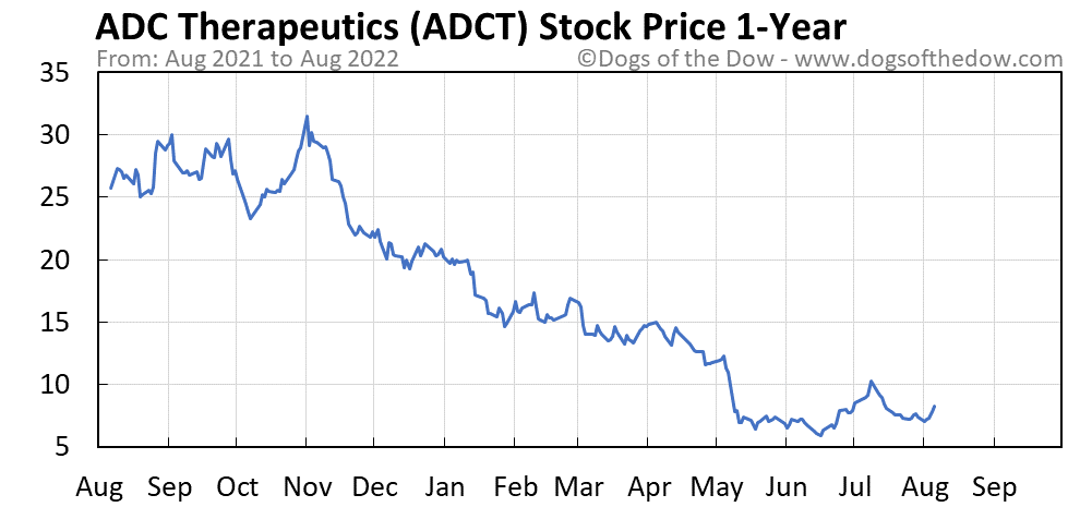 ADCT 1-year stock price chart