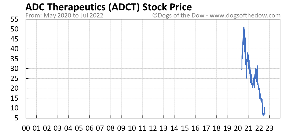 ADCT stock price chart