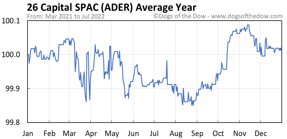 ADER average year chart