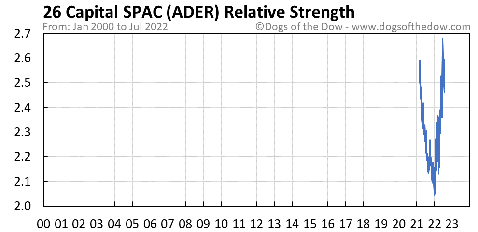 ADER relative strength chart