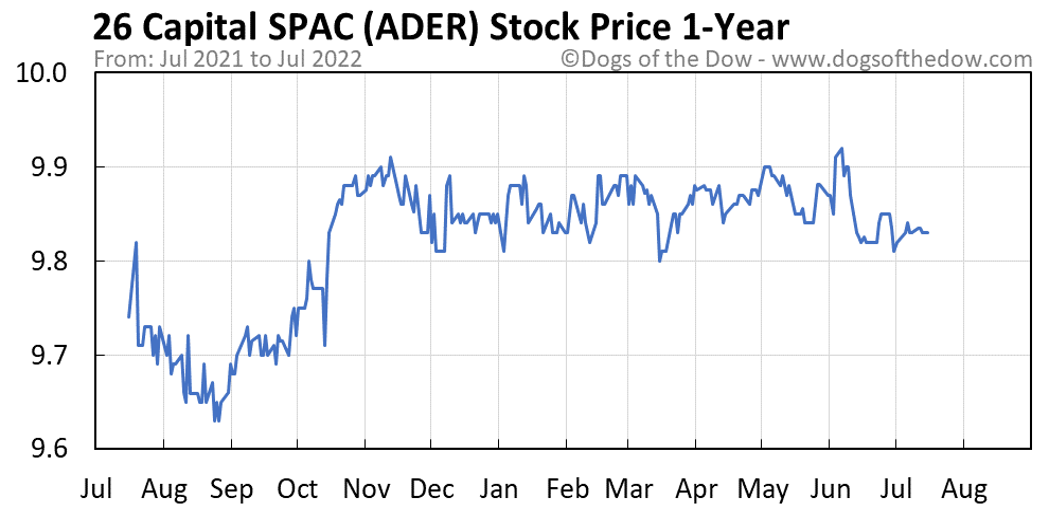 ADER 1-year stock price chart
