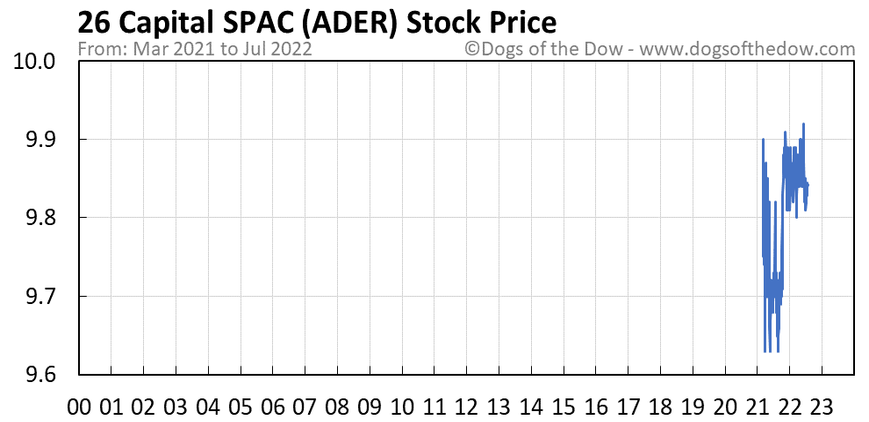 ADER stock price chart