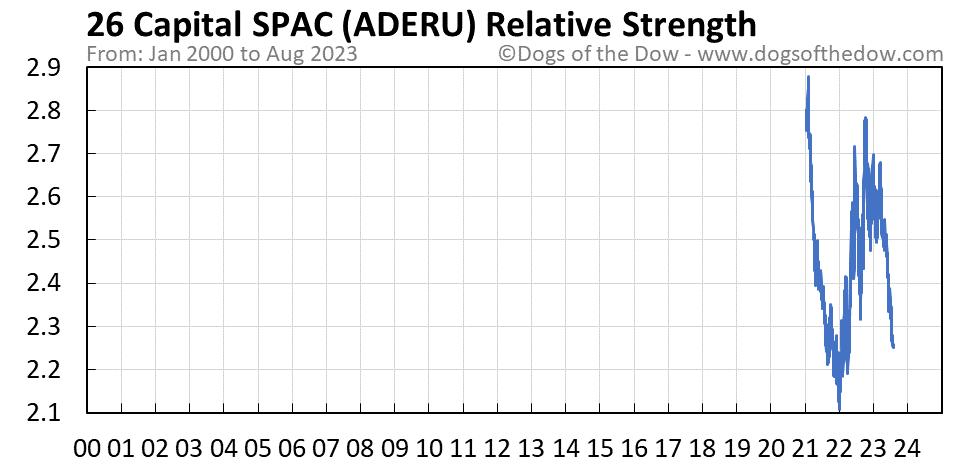 ADERU relative strength chart