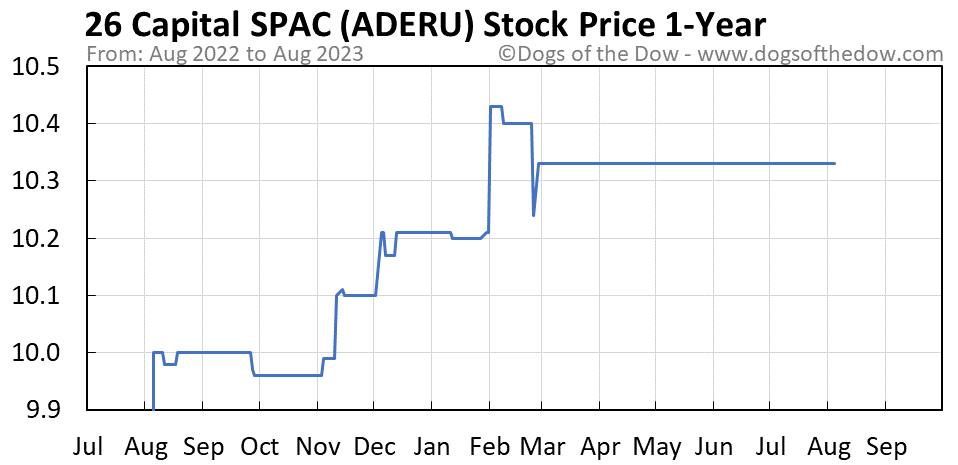 ADERU 1-year stock price chart