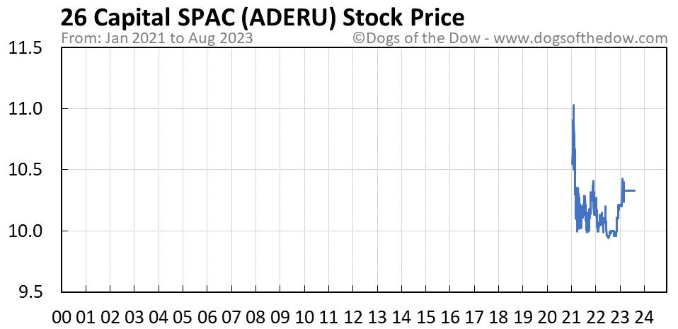ADERU stock price chart