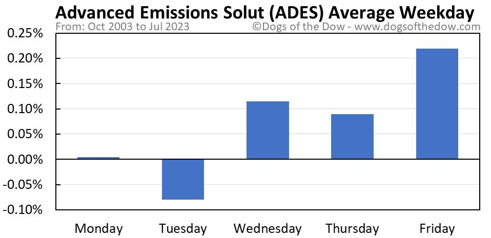 ADES average weekday chart