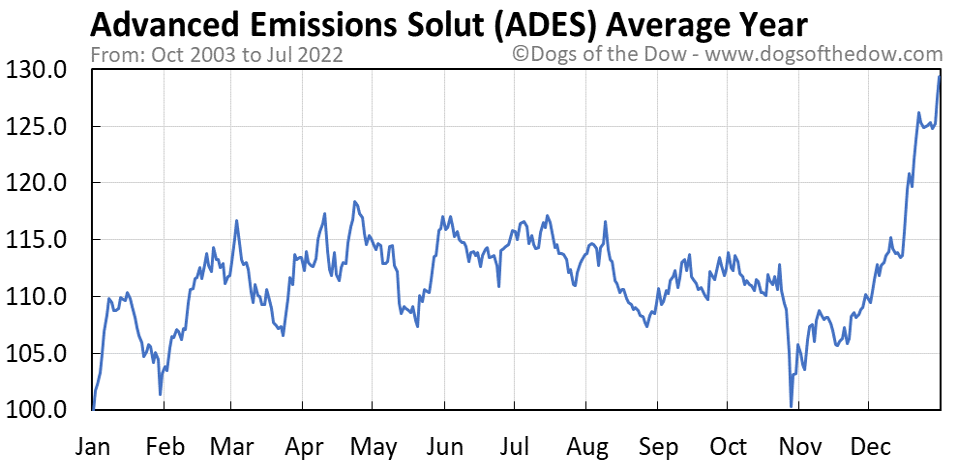 ADES average year chart