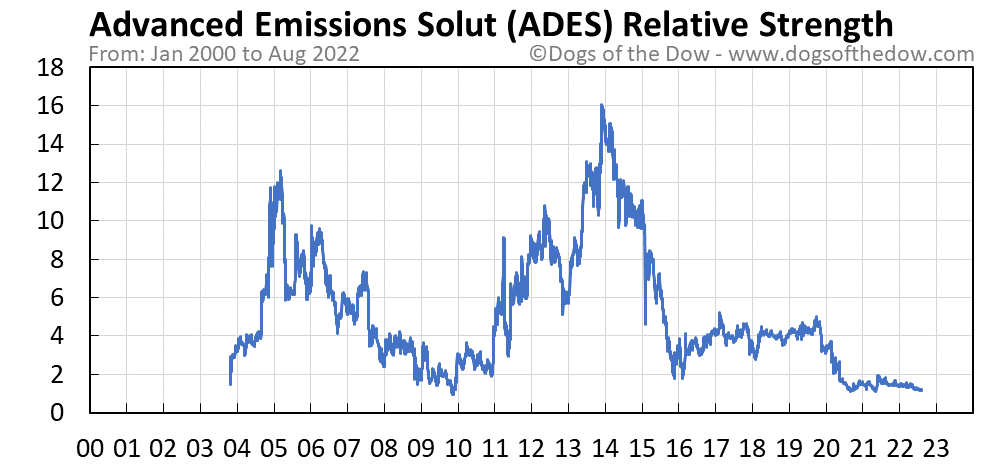ADES relative strength chart