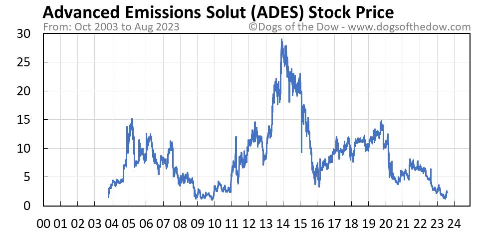 ADES stock price chart