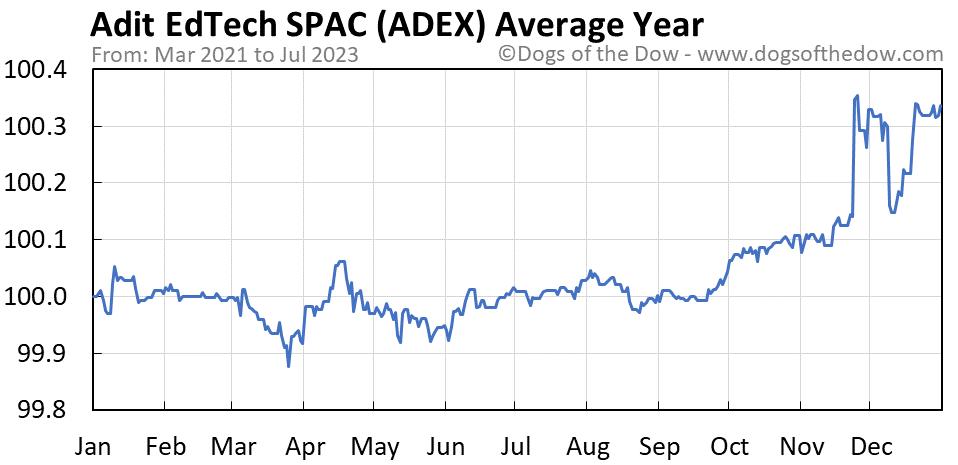 ADEX average year chart