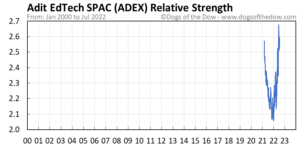 ADEX relative strength chart