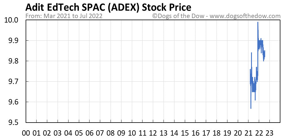 ADEX stock price chart