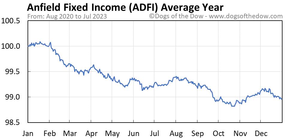 ADFI average year chart