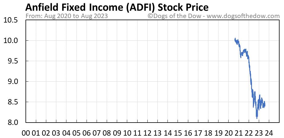 ADFI stock price chart
