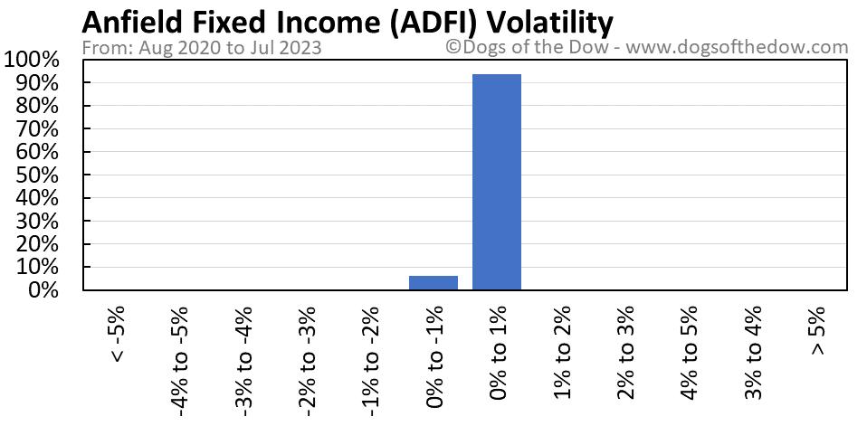 ADFI volatility chart