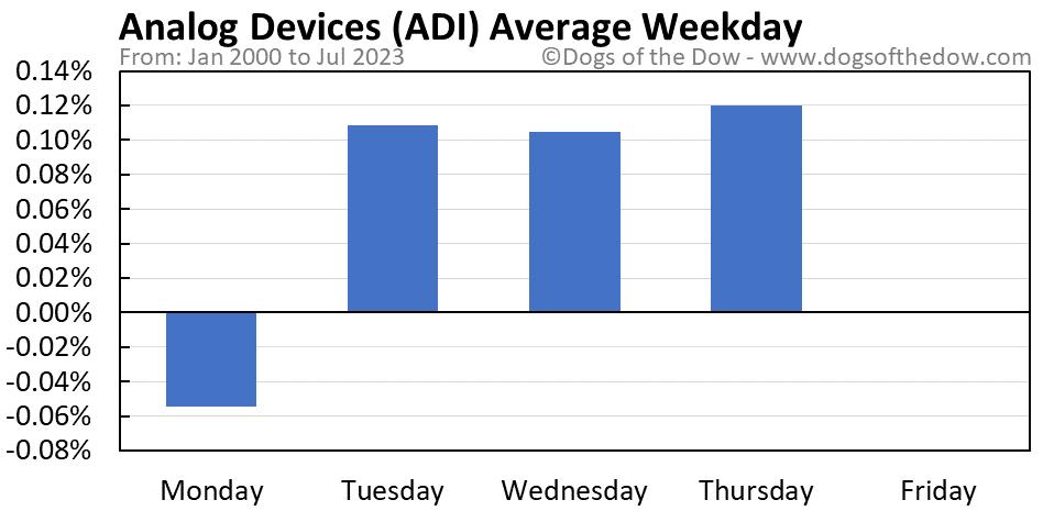 ADI average weekday chart