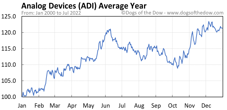 ADI average year chart