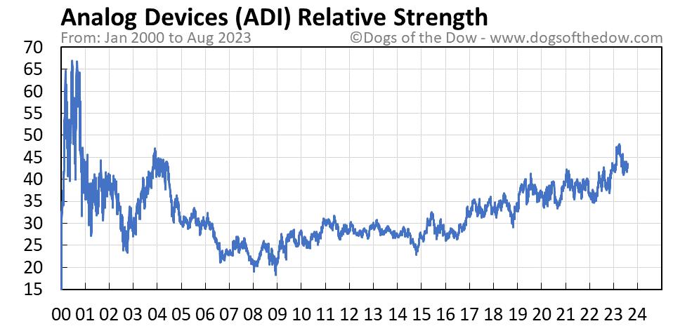 ADI relative strength chart
