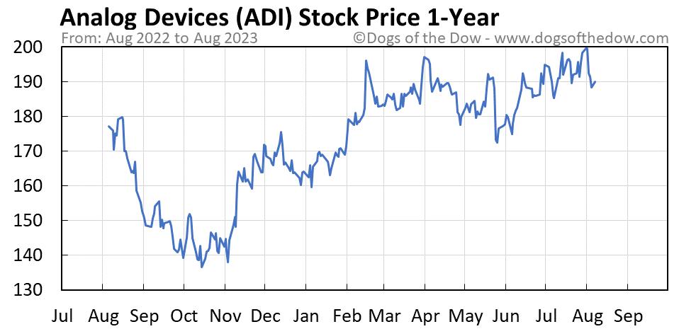 ADI 1-year stock price chart