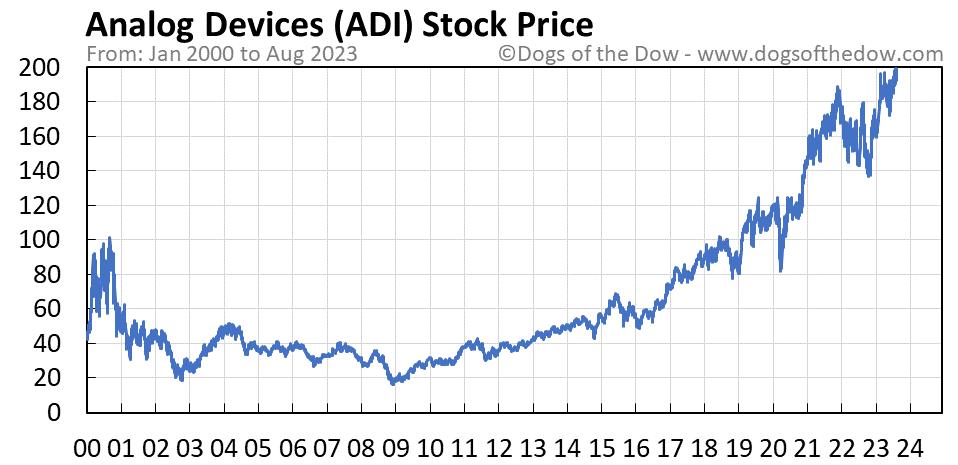 ADI stock price chart