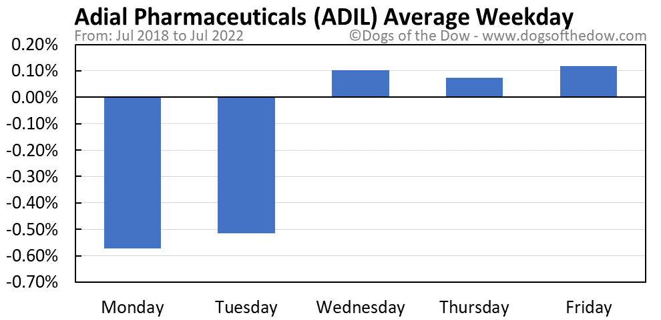 ADIL average weekday chart
