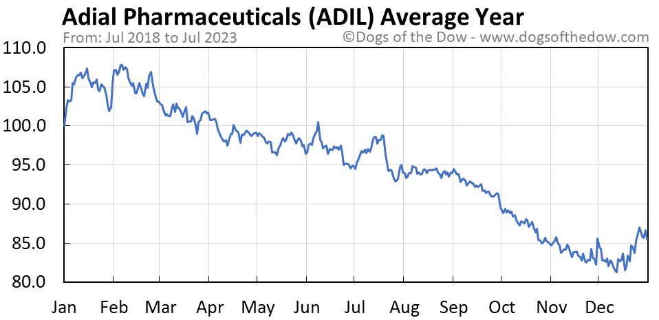 ADIL average year chart
