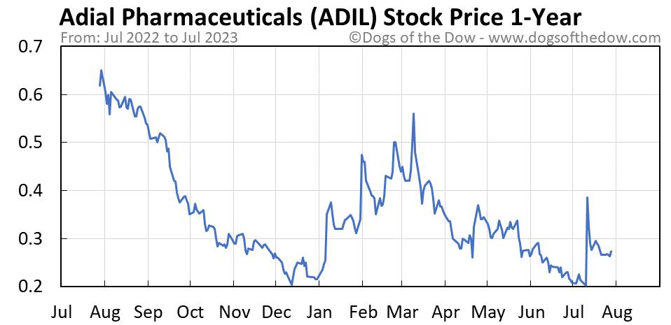 ADIL 1-year stock price chart