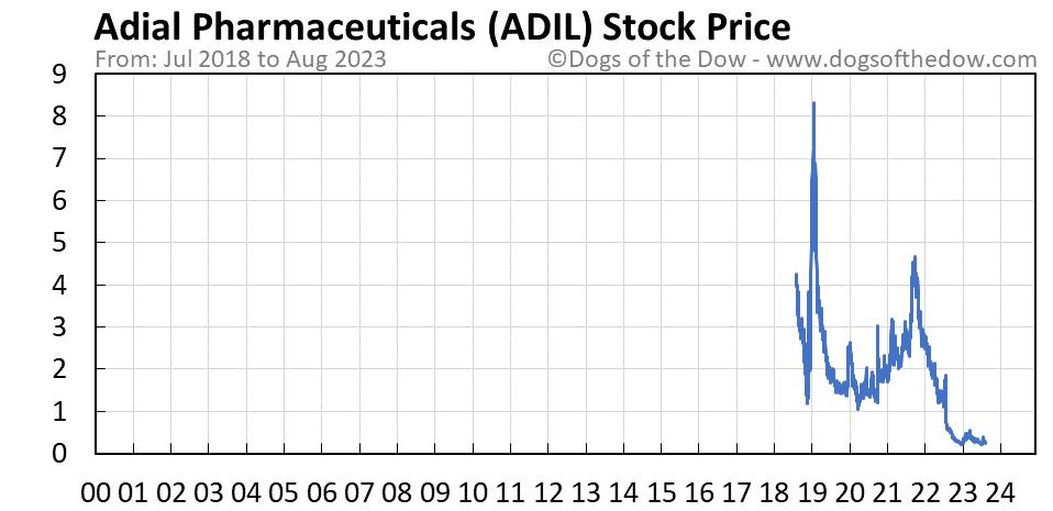 ADIL stock price chart
