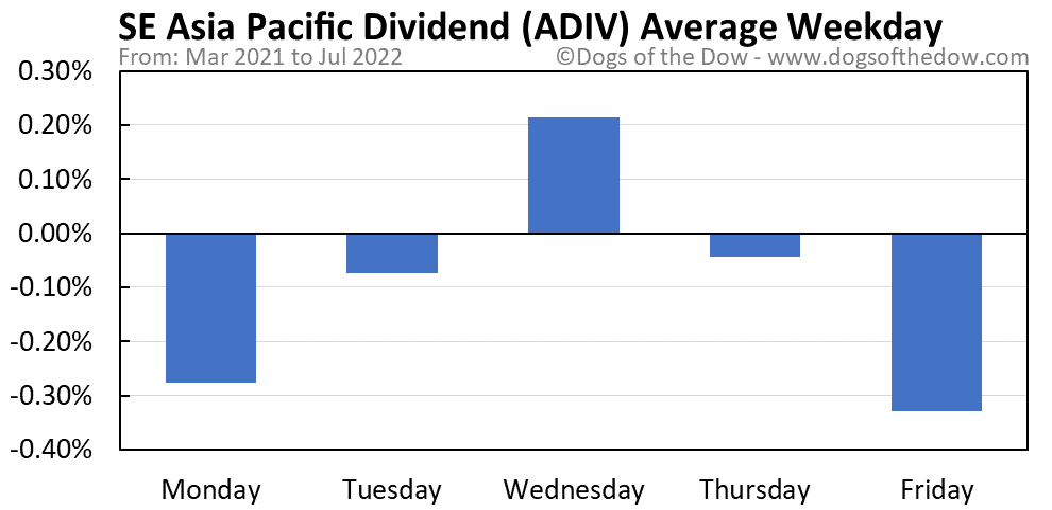 ADIV average weekday chart