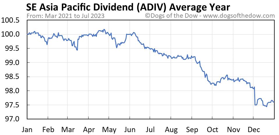 ADIV average year chart
