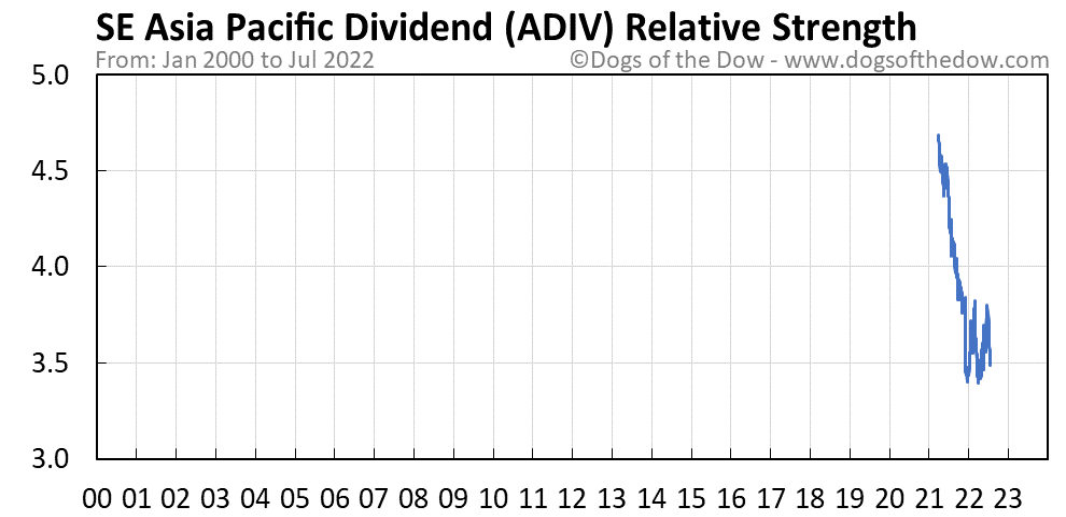 ADIV relative strength chart