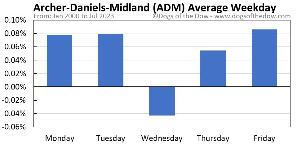 ADM average weekday chart