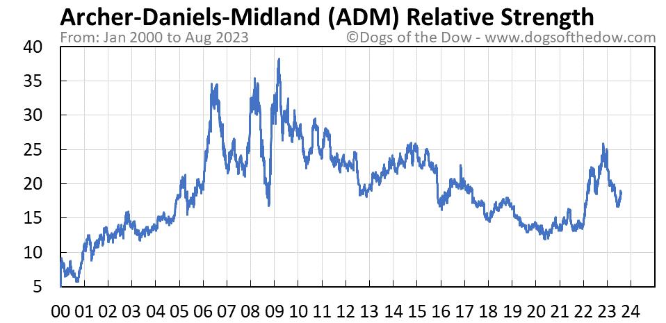 ADM relative strength chart