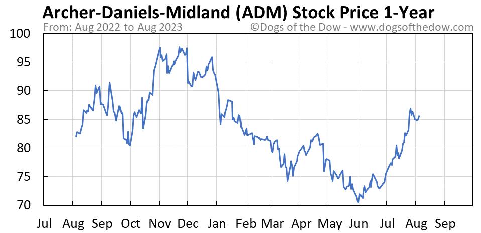 ADM 1-year stock price chart