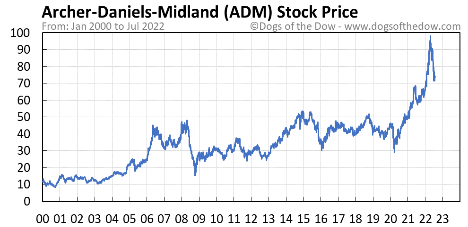 ADM stock price chart