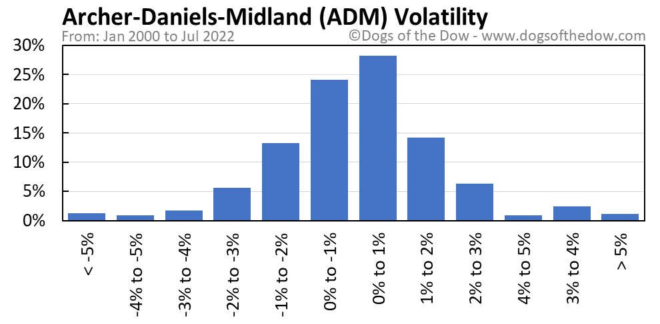 ADM volatility chart
