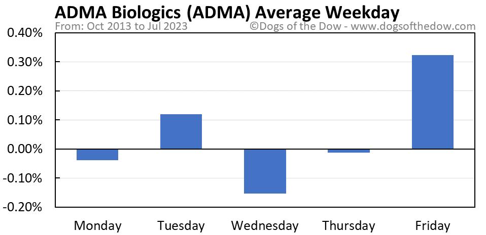 ADMA average weekday chart