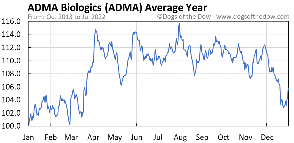 ADMA average year chart