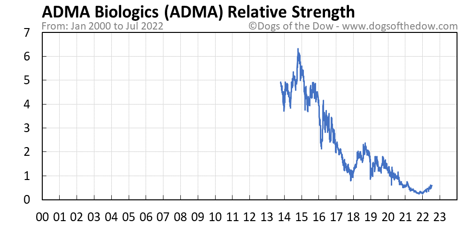 ADMA relative strength chart