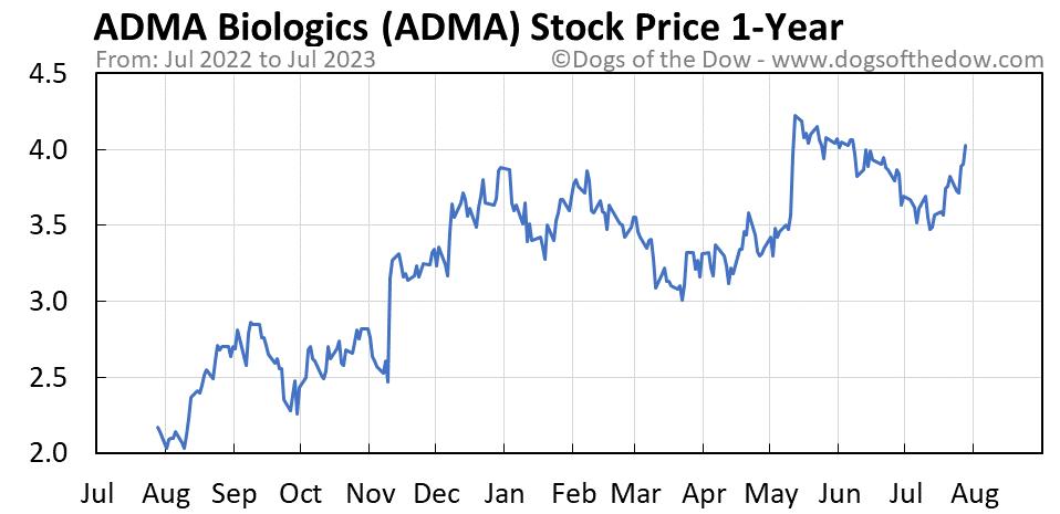 ADMA 1-year stock price chart