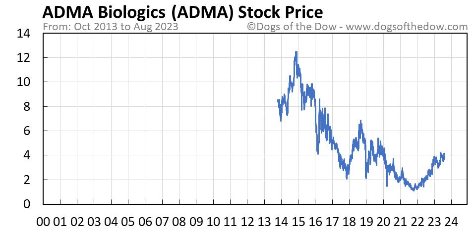 ADMA stock price chart
