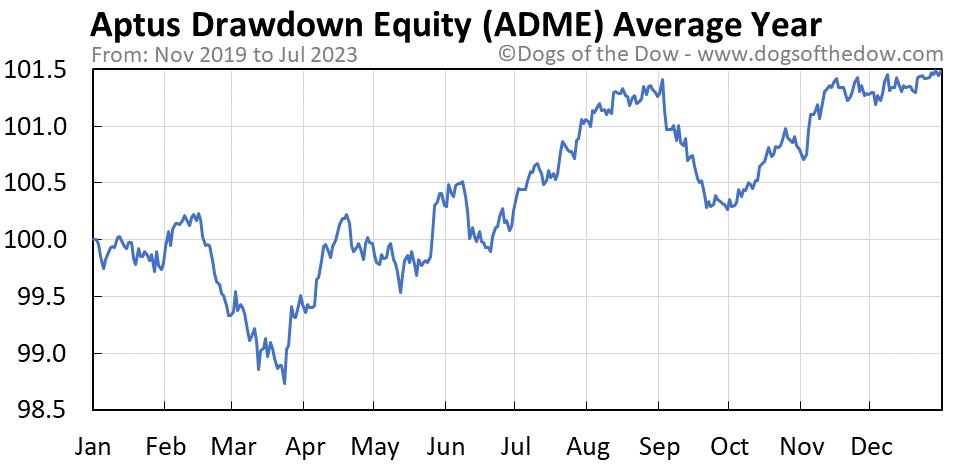 ADME average year chart