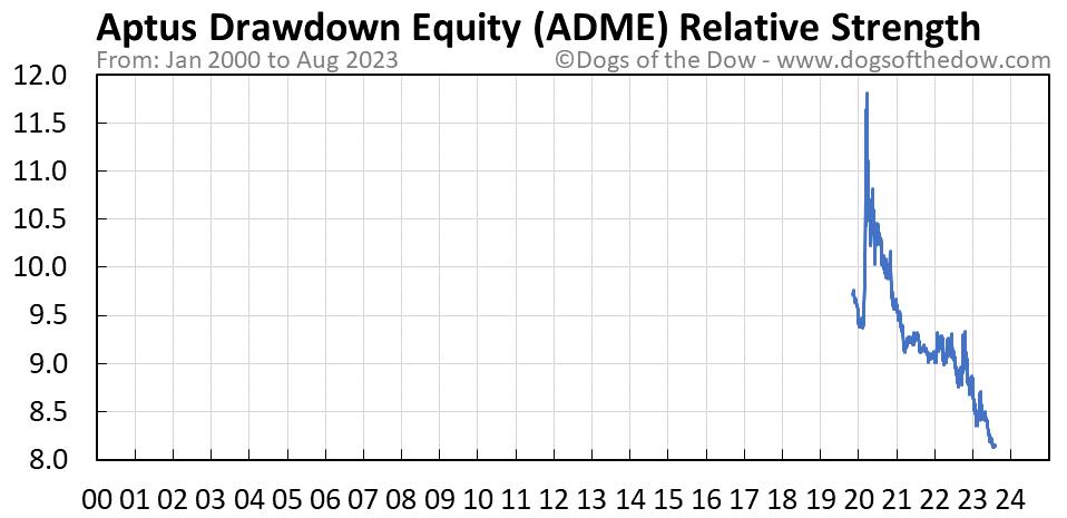 ADME relative strength chart