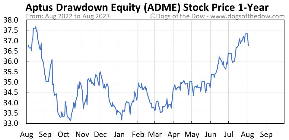 ADME 1-year stock price chart
