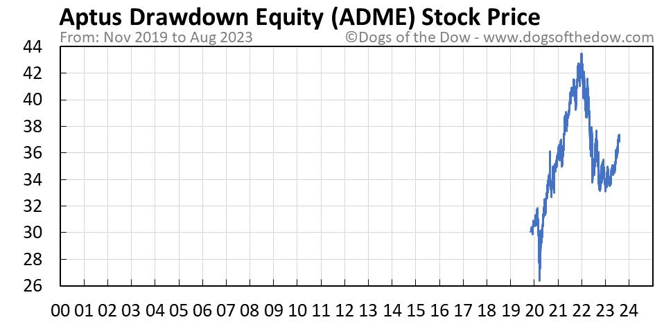 ADME stock price chart
